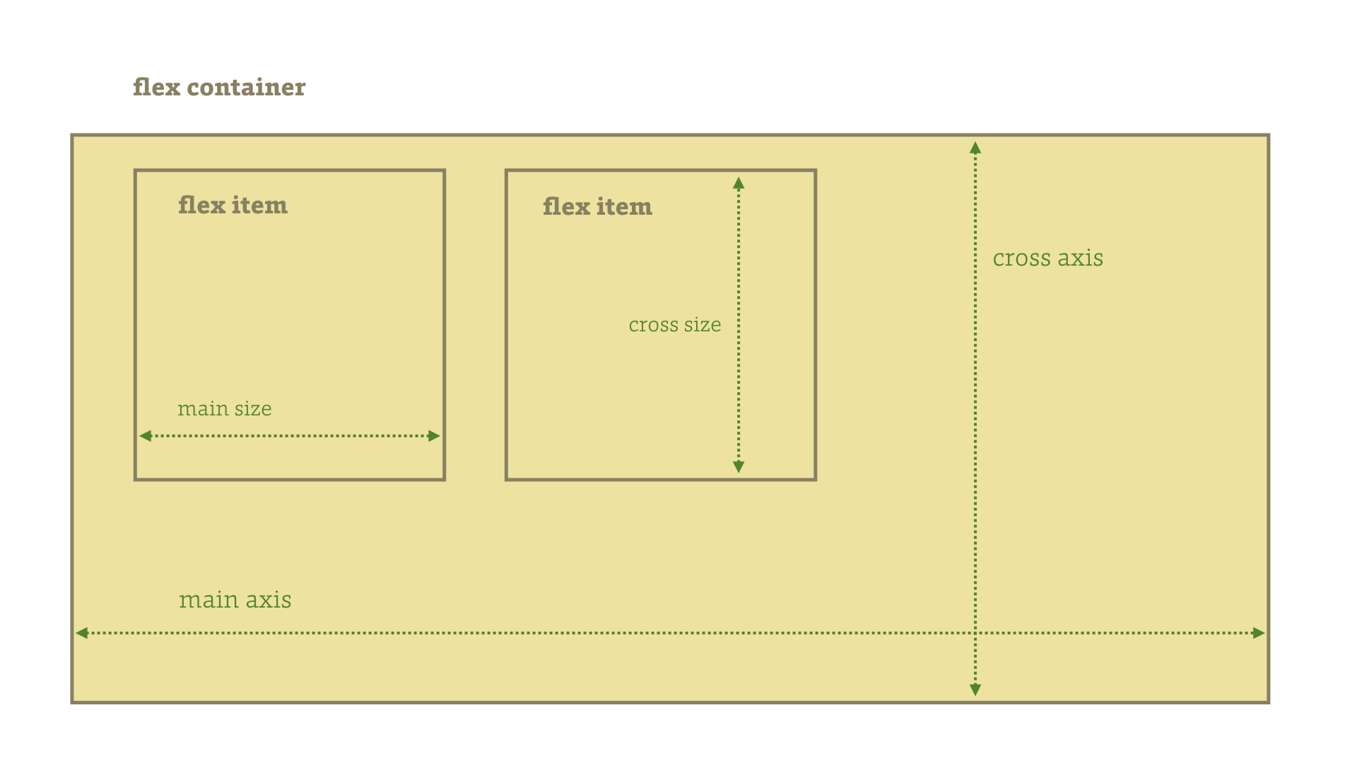 CSS3 Flexbox – A Layout Made of Flexible Boxes